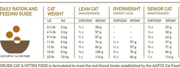cibo-gatti-orijen-tabella nutrizionale